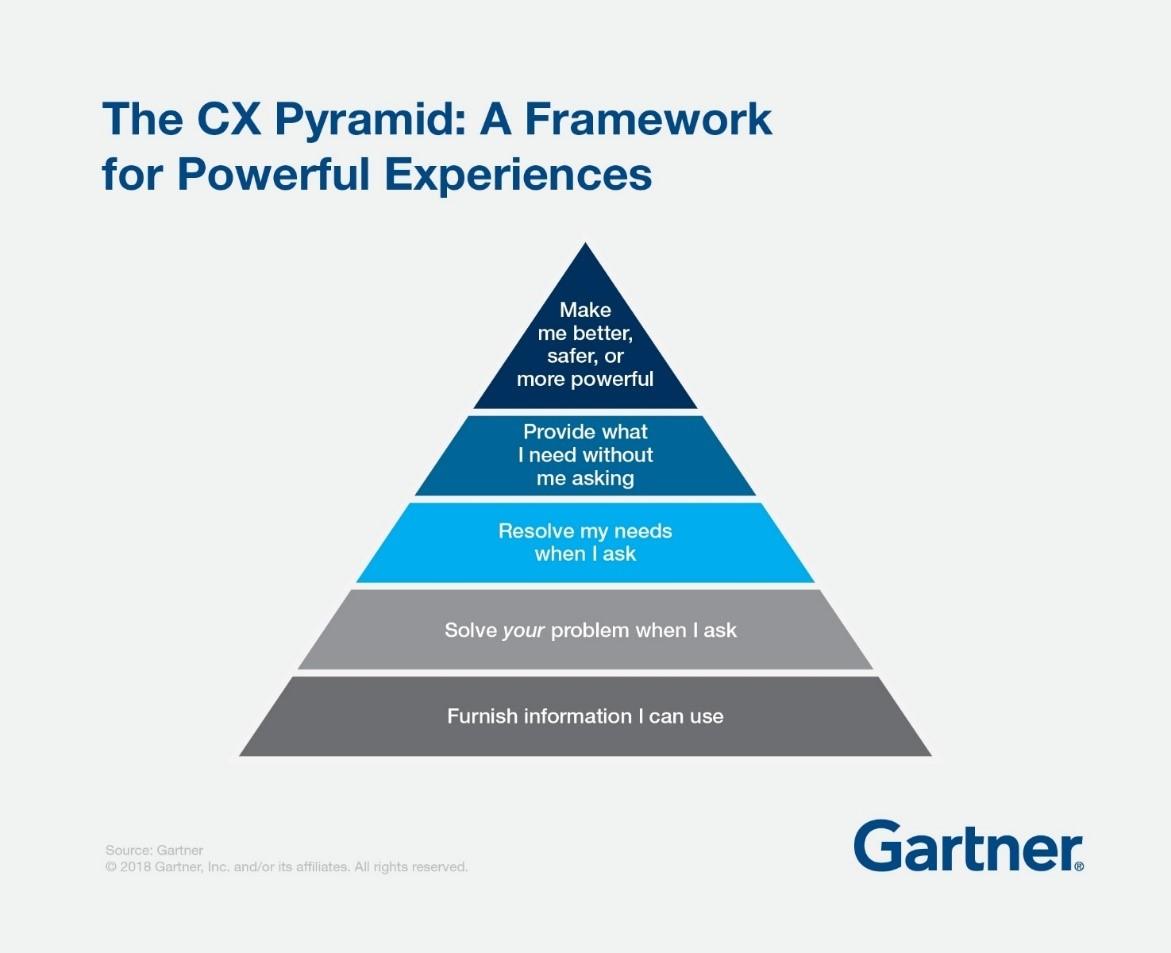 CX Pyramid